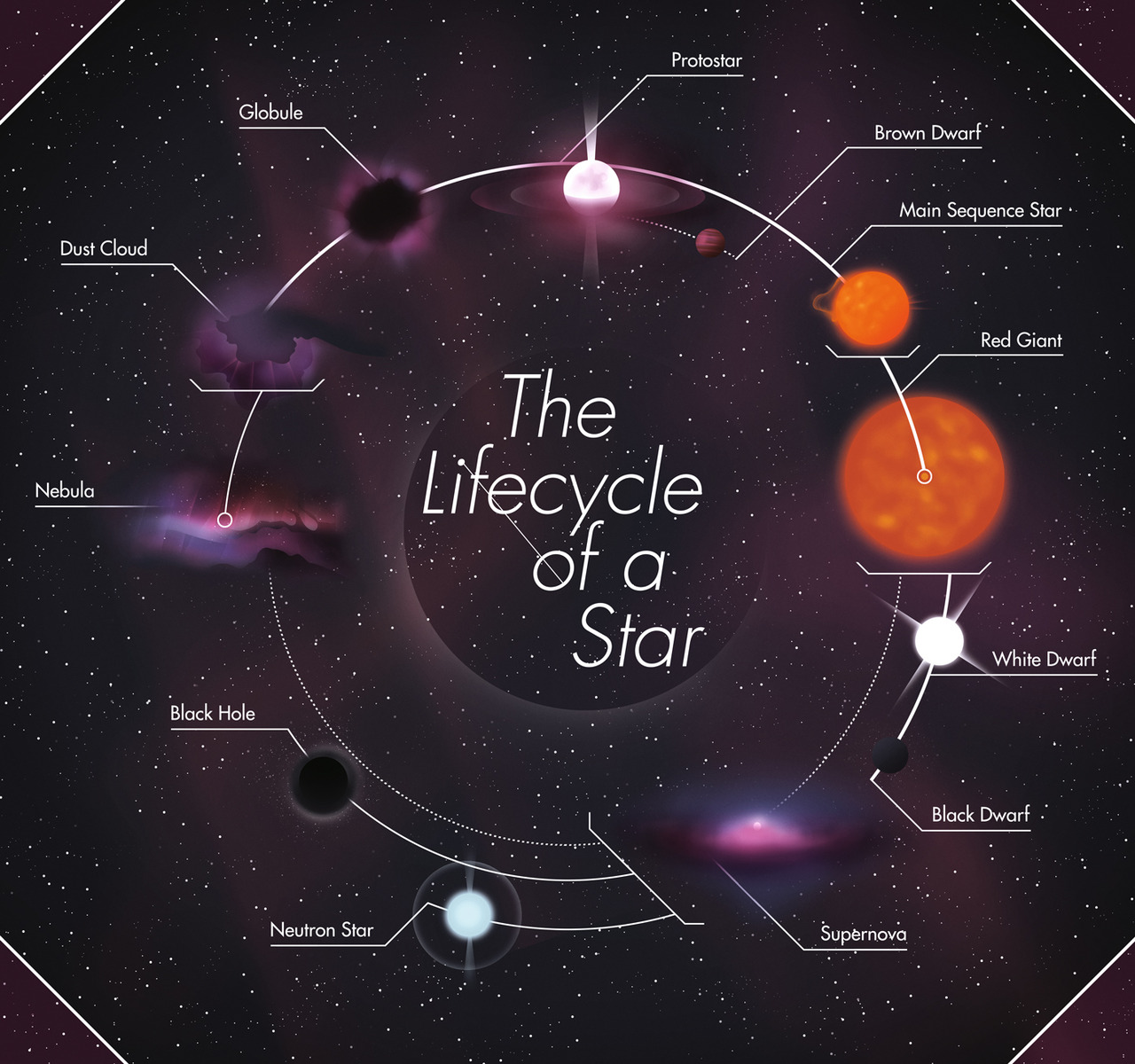 Uncategorized Life Cycle Of Stars Worksheet worksheet life cycle of stars luizah and a black hole diagram page 2 pics about